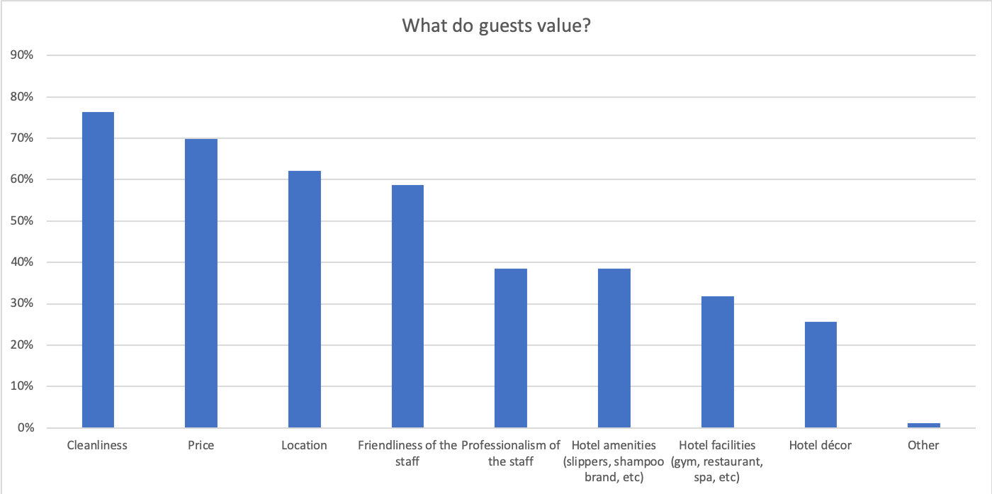 Hotel Guest Preferences